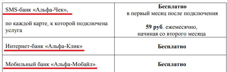 СМС информирование и мобильный банк от Альфа-Банка
