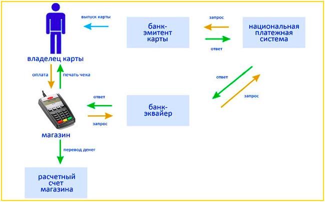 Разновидности эквайринга
