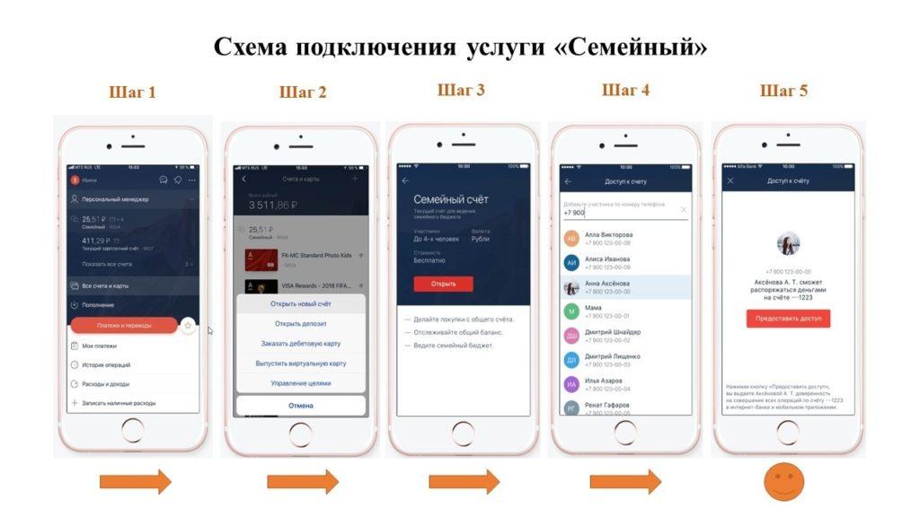 """Схема подключения услуги """"Семейный"""""""
