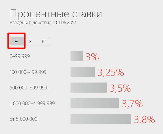 Процентные ставки в долларах ,рублях , евро