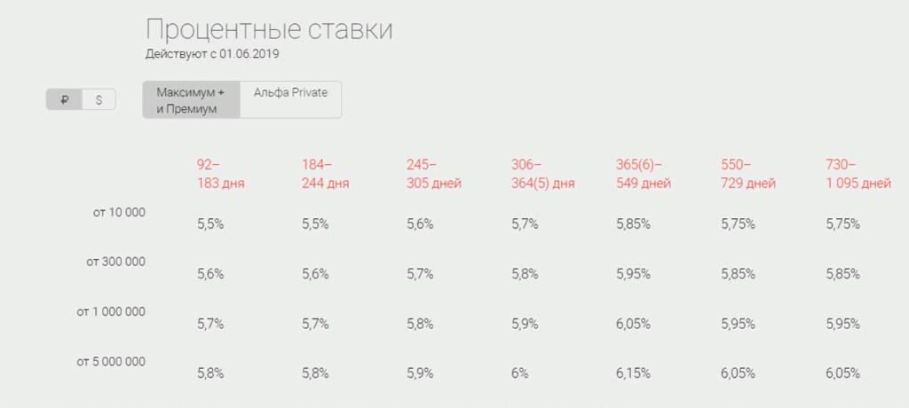 """Процентные ставки """"Максимум +"""" и """"Премиум"""""""