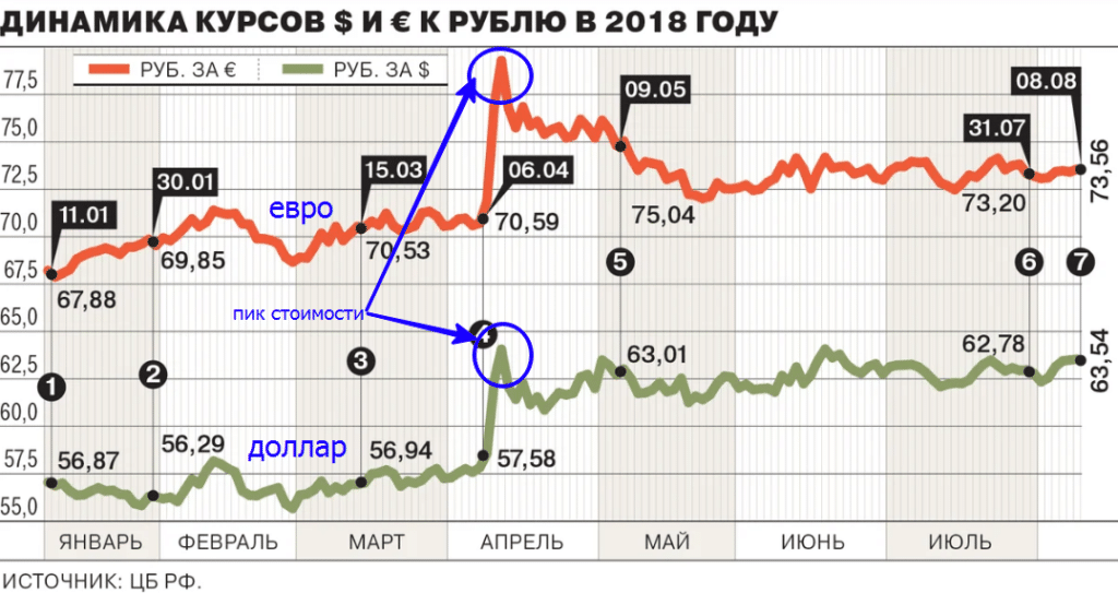 Динамика курса в 2018 году